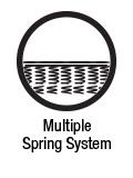 Multiple Spring System